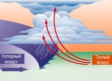 Атмосферный фронт виды какие бывают. Где проходит линия атмосферного фронта.