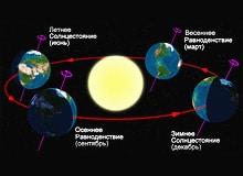 На что влияет наклон Земли? Почему бывают полярные ночи и полярные дни.